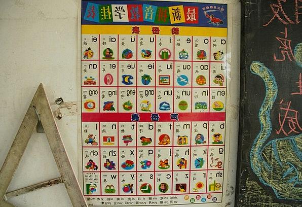 Chinese Script Pinyin Alphabet Learn Asian Languag