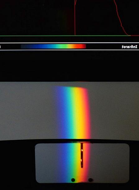 Attempt Effort Spectrum Range Optics Rainbow Multi