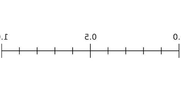 Scale Gauge Likelihood Statistics Figures Probabil