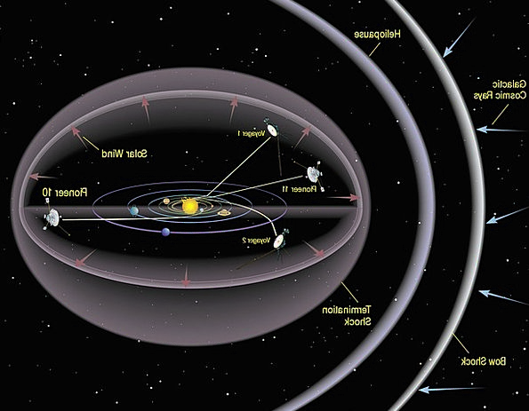 Solar System Interplanetary Bow Shock Space Planet